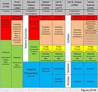 Evolución de la clasificación de los seres vivos.